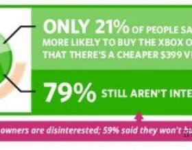 79% Геймеров не хочуть купити собі xbox one фото