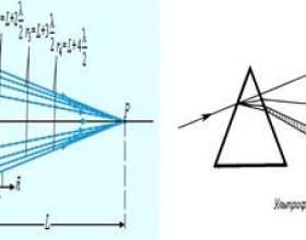 Чим відрізняється дифракційний спектр від дисперсійного фото