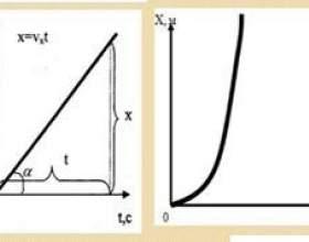 Чим відрізняється рівномірний рух від рівноприскореного фото