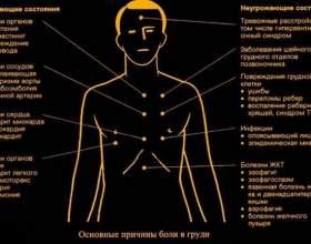 Що робити при спазмах м`язів в області грудної клітини? фото