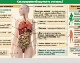 Дискінезія товстої кишки - гіпомоторна, гіпотонічна гіпертонічна: симптоми, лікування фото