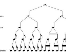 Як навчитися читати ноти для піаніно? фото