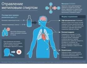 Отруєння метанолом - ознаки, лікування, антидот - етиловий спирт фото