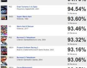 Перші оцінки mario kart 8 deluxe - перевидання стало найбільш високо оціненим у всій сефото