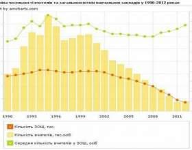 Проблема освіти в україні. Скорочення кількості школярів фото