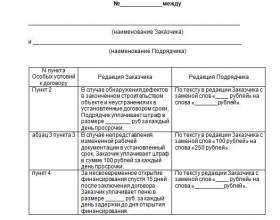 Протокол розбіжностей до контракту: значення фото