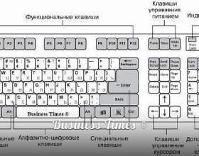 Список основних значень функціональних клавіш f1-f12 в операційній системі windows фото